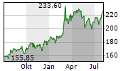 GENERAL DYNAMICS CORPORATION Chart 1 Jahr