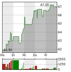 GENERAL ELECTRIC Aktie 5-Tage-Chart