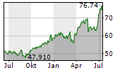 GENERAL MILLS INC Chart 1 Jahr