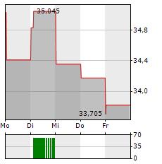 GENERAL MOTORS Aktie 1-Woche-Intraday-Chart