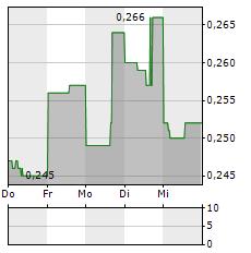 GENERATION MINING Aktie 5-Tage-Chart