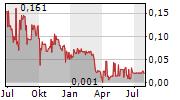 GENERIC GOLD CORP Chart 1 Jahr