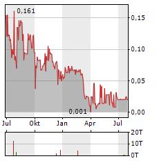 GENERIC GOLD Aktie Chart 1 Jahr