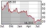 GENESCO INC Chart 1 Jahr