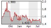 GENESIS ENERGY LIMITED Chart 1 Jahr