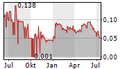 GENESIS METALS CORP Chart 1 Jahr