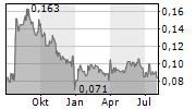 GENEX POWER LIMITED Chart 1 Jahr