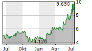 GENIE ENERGY LTD Chart 1 Jahr