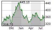 GENMAB A/S Chart 1 Jahr