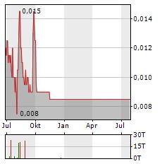 GENOCEA BIOSCIENCES Aktie Chart 1 Jahr