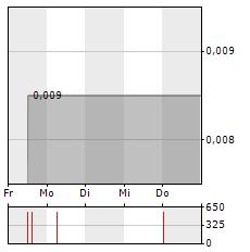 GENOCEA BIOSCIENCES Aktie 5-Tage-Chart