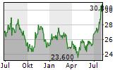 GENTEX CORPORATION Chart 1 Jahr