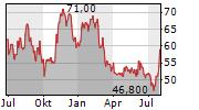 GENTHERM INC Chart 1 Jahr