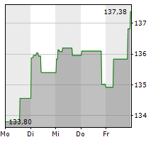 GENUINE PARTS COMPANY Chart 1 Jahr