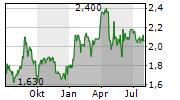 GEODRILL LIMITED Chart 1 Jahr