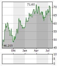 GEORG FISCHER Aktie Chart 1 Jahr