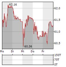 GEORG FISCHER Aktie 5-Tage-Chart
