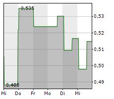 GEOVAX LABS INC Chart 1 Jahr