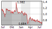GEOX SPA Chart 1 Jahr