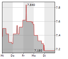 GERATHERM MEDICAL AG Chart 1 Jahr