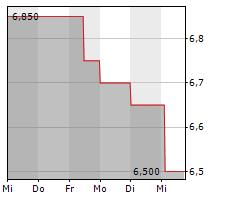 GERATHERM MEDICAL AG Chart 1 Jahr