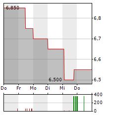 GERATHERM MEDICAL Aktie 5-Tage-Chart