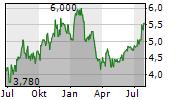 GERDAU SA ADR Chart 1 Jahr