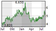 GERDAU SA Chart 1 Jahr