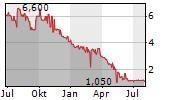 GERMAN VALUES PROPERTY GROUP AG Chart 1 Jahr