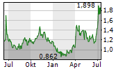 GERON CORPORATION Chart 1 Jahr