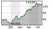 GERRESHEIMER AG Chart 1 Jahr