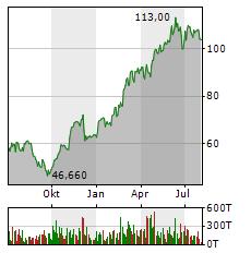 GERRESHEIMER Aktie Chart 1 Jahr
