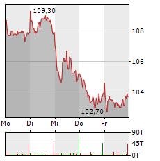 GERRESHEIMER Aktie 1-Woche-Intraday-Chart