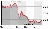 GERRESHEIMER AG 1-Woche-Intraday-Chart