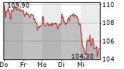 GERRESHEIMER AG 5-Tage-Chart