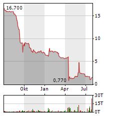 GERRY WEBER Aktie Chart 1 Jahr