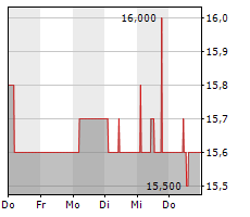 GERRY WEBER INTERNATIONAL AG Chart 1 Jahr