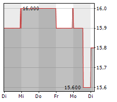 GERRY WEBER INTERNATIONAL AG Chart 1 Jahr