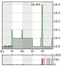 GERRY WEBER Aktie 1-Woche-Intraday-Chart