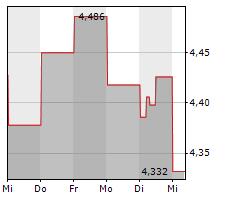 GESTAMP AUTOMOCION SA Chart 1 Jahr
