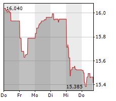 GETLINK SE Chart 1 Jahr