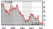 GEVO INC Chart 1 Jahr