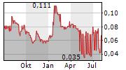 GFG RESOURCES INC Chart 1 Jahr