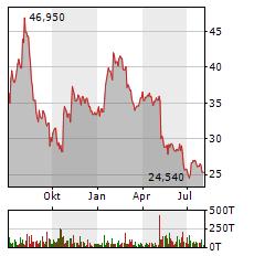 GFT TECHNOLOGIES Aktie Chart 1 Jahr