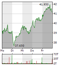 GFT TECHNOLOGIES Aktie 5-Tage-Chart