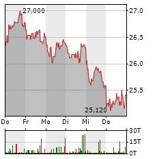 GFT TECHNOLOGIES Aktie 1-Woche-Intraday-Chart