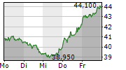 GFT TECHNOLOGIES SE 1-Woche-Intraday-Chart