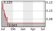 GGL RESOURCES CORP Chart 1 Jahr