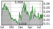 GGX GOLD CORP Chart 1 Jahr