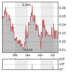 GGX GOLD Aktie Chart 1 Jahr